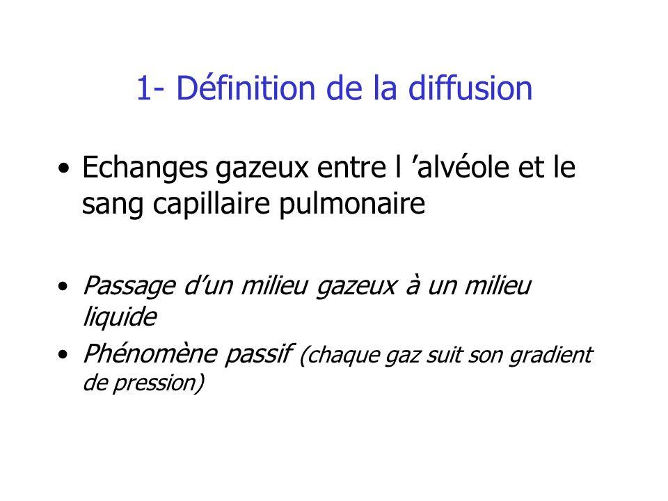 1- Définition de la diffusion