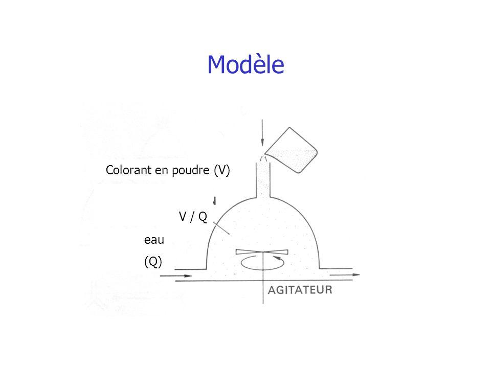 Modèle Colorant en poudre (V) V / Q eau (Q)