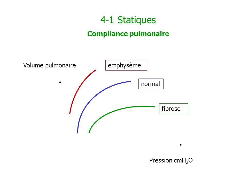 Compliance pulmonaire