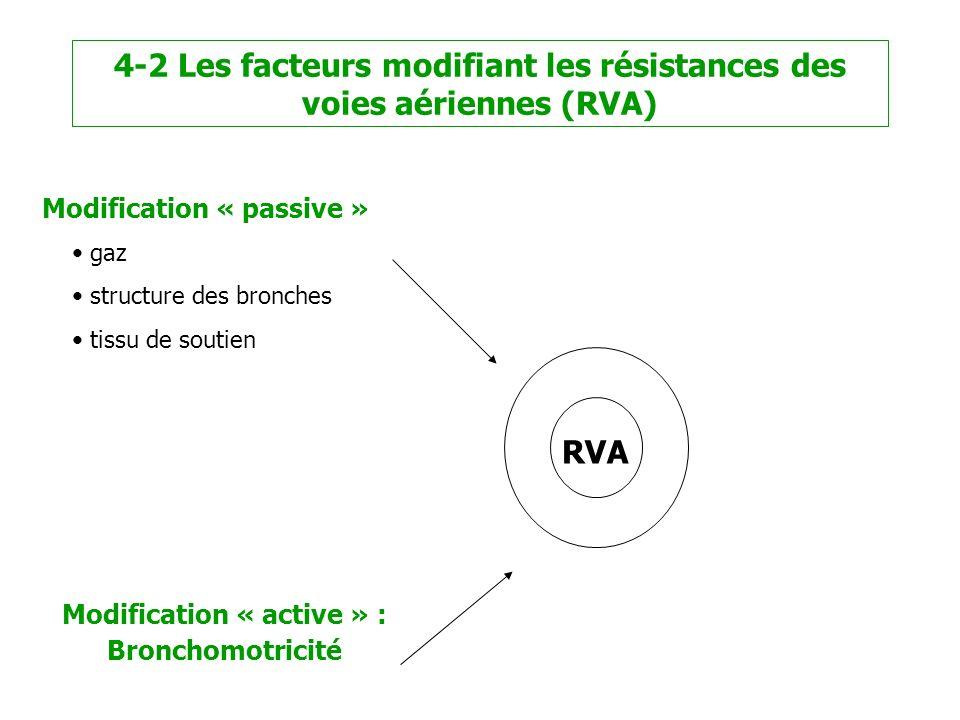 4-2 Les facteurs modifiant les résistances des voies aériennes (RVA)
