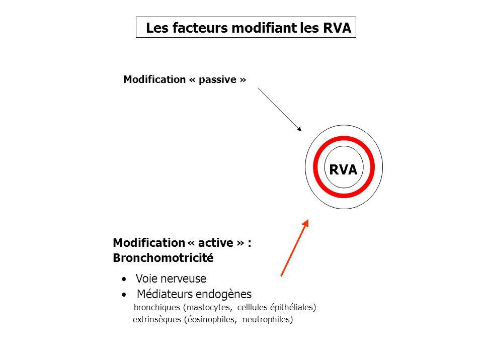 Les facteurs modifiant les RVA