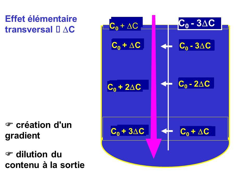 A B C0 - 3DC Effet élémentaire transversal à DC Système à débit lent
