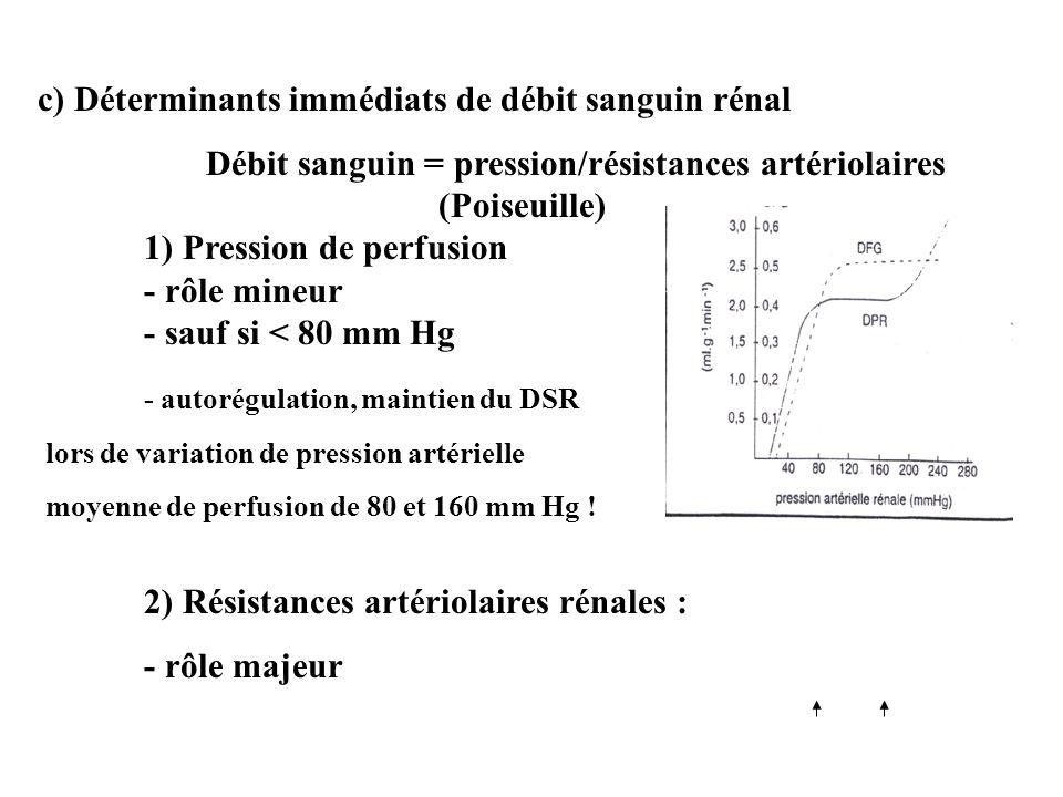 Débit sanguin = pression/résistances artériolaires (Poiseuille)