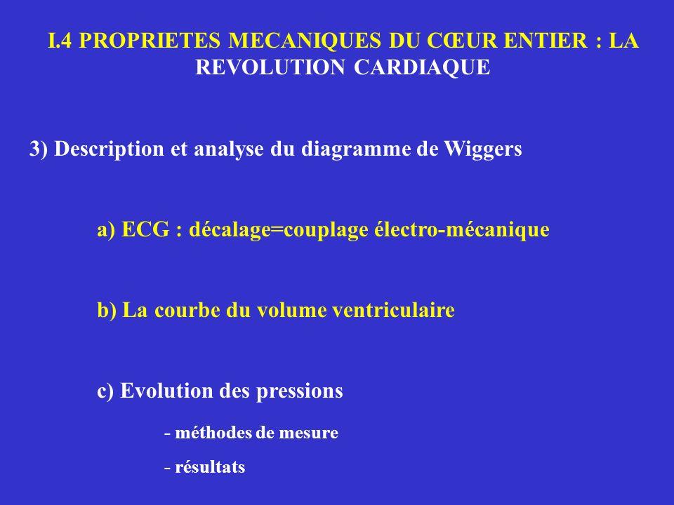 I.4 PROPRIETES MECANIQUES DU CŒUR ENTIER : LA REVOLUTION CARDIAQUE