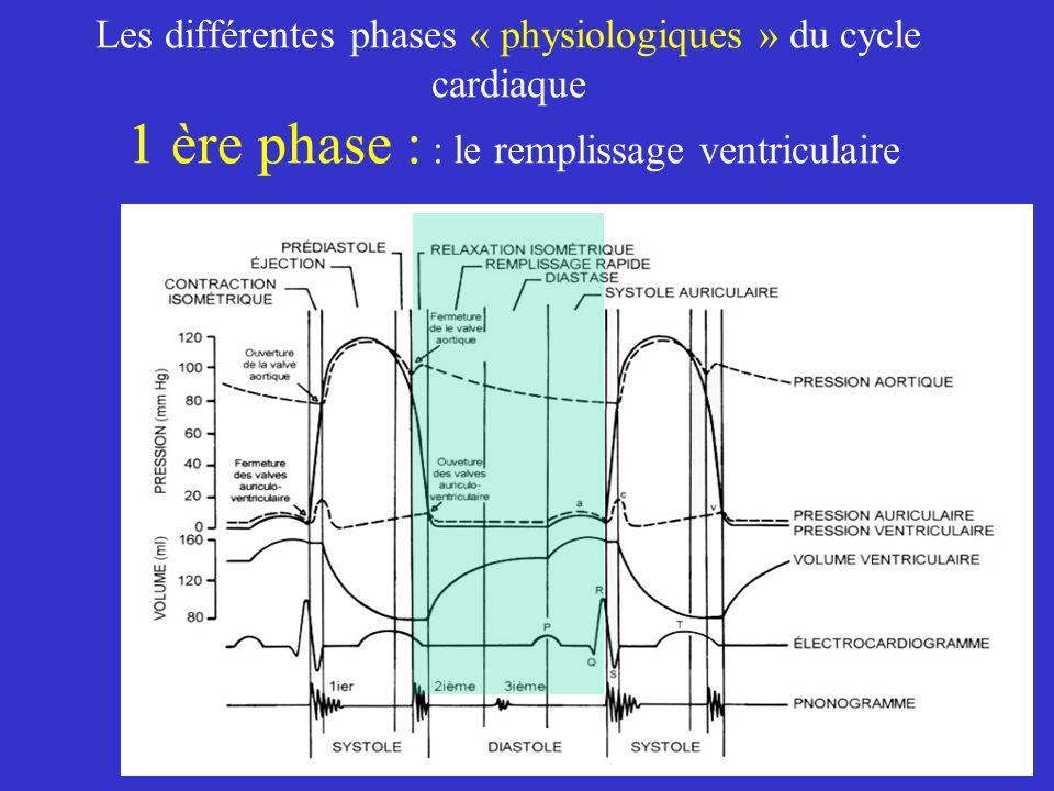 Les différentes phases « physiologiques » du cycle cardiaque 1 ère phase : : le remplissage ventriculaire