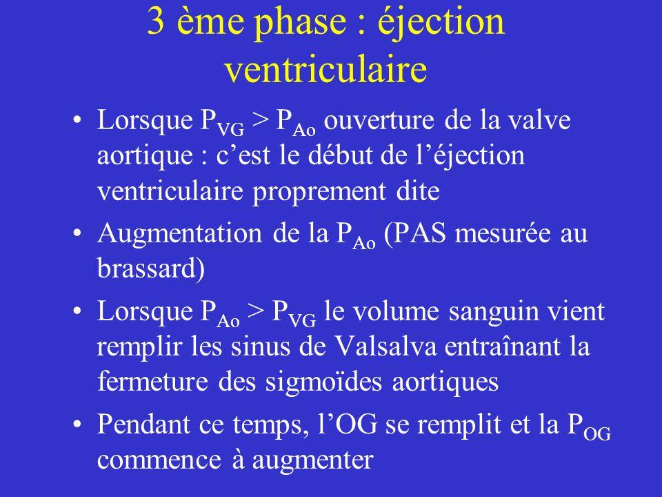 3 ème phase : éjection ventriculaire