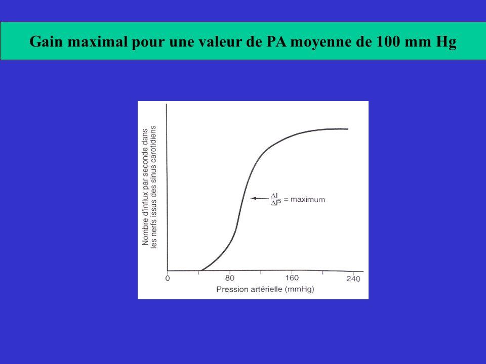 Gain maximal pour une valeur de PA moyenne de 100 mm Hg