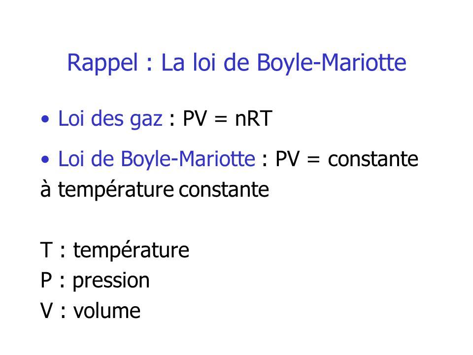 Rappel : La loi de Boyle-Mariotte