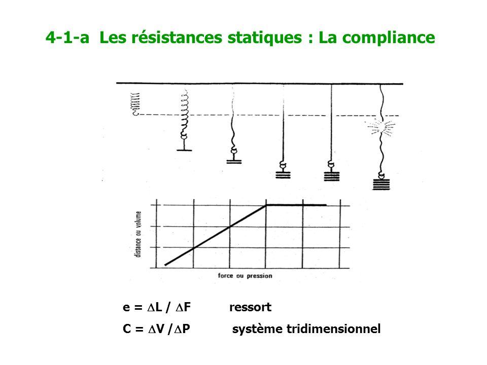 4-1-a Les résistances statiques : La compliance