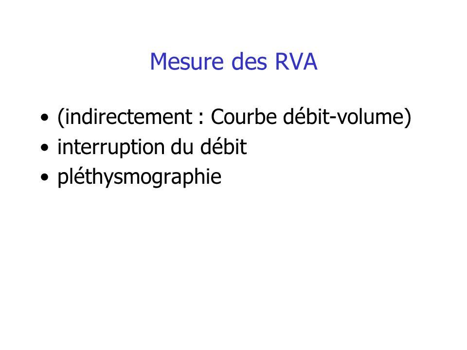 Mesure des RVA (indirectement : Courbe débit-volume)