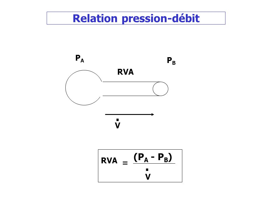 Relation pression-débit