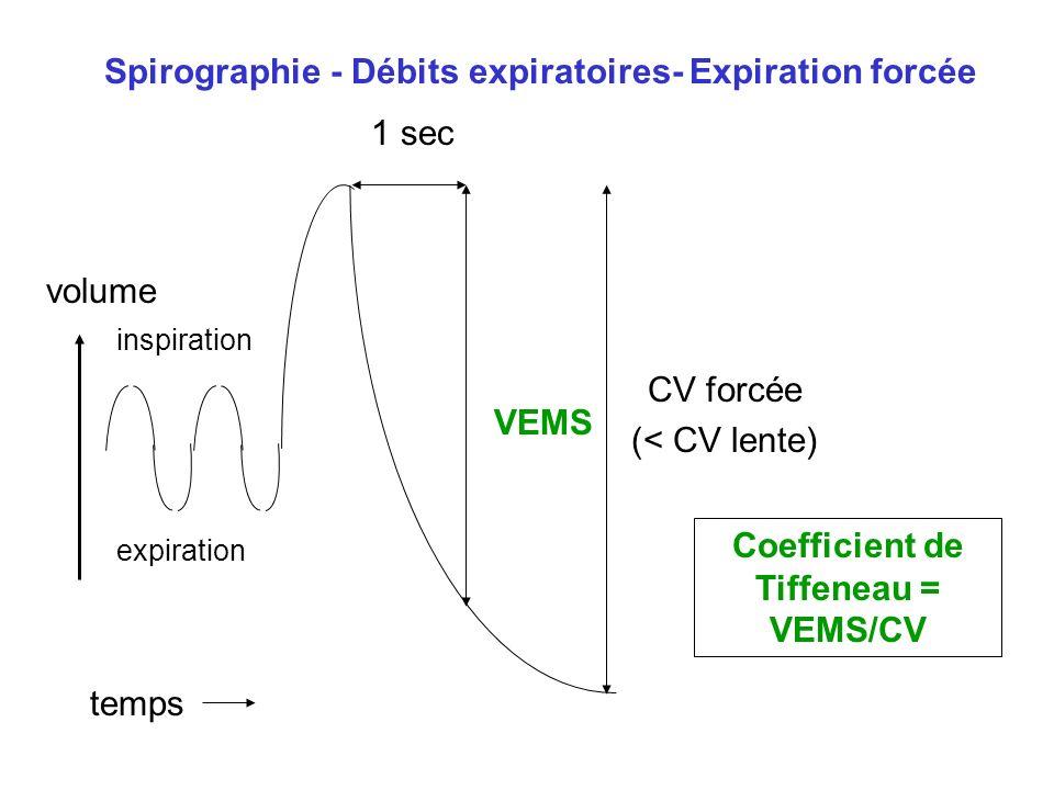 Coefficient de Tiffeneau = VEMS/CV