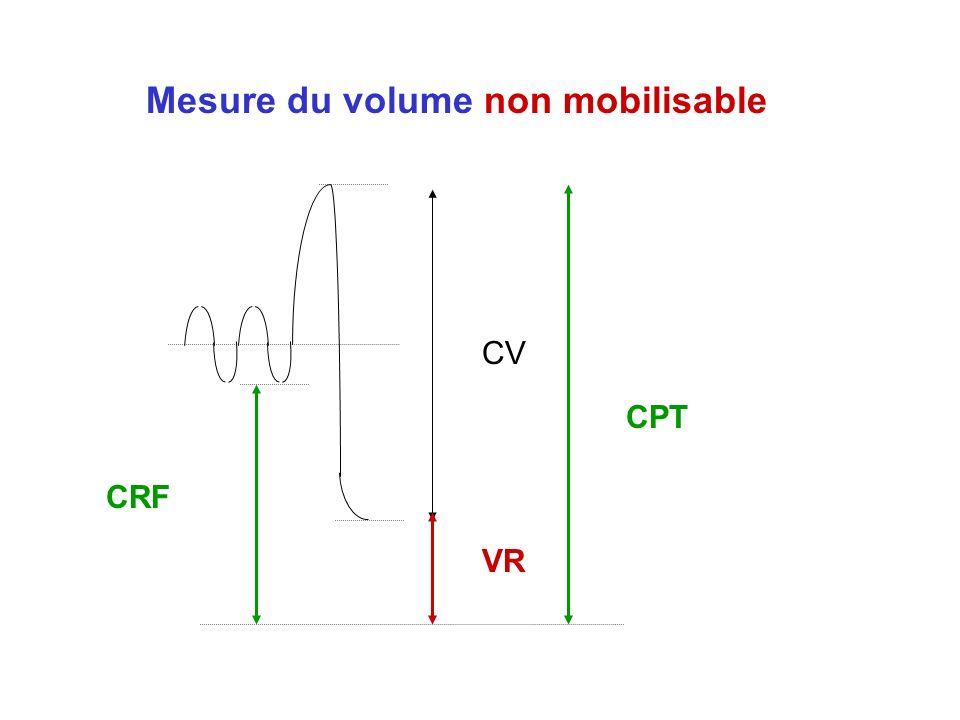Mesure du volume non mobilisable