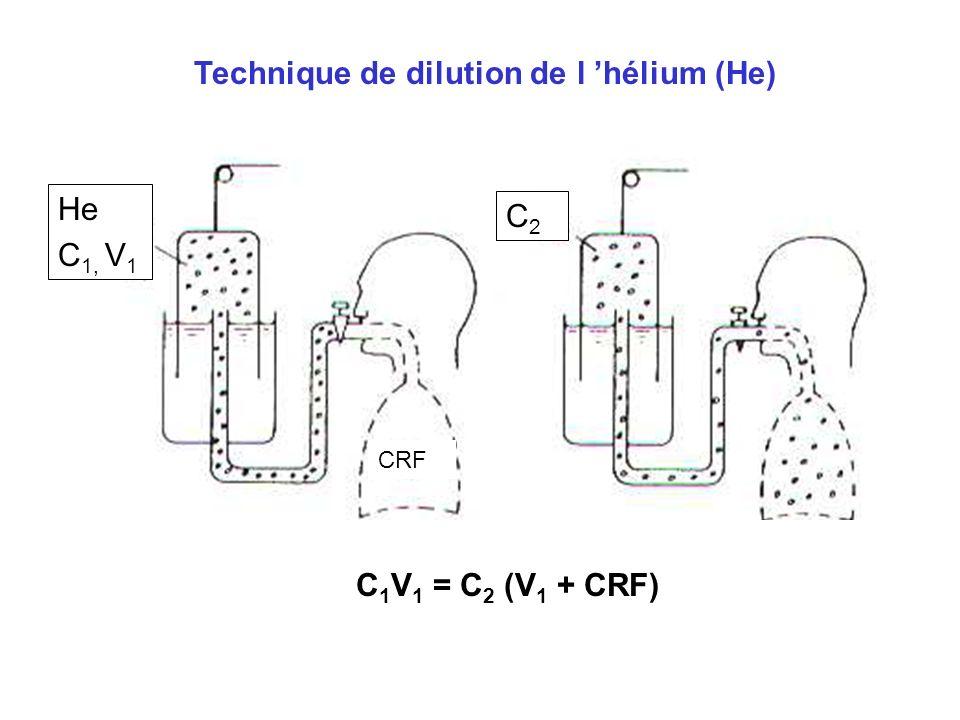 Technique de dilution de l 'hélium (He)