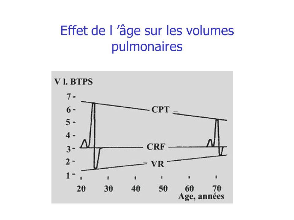 Effet de l 'âge sur les volumes pulmonaires