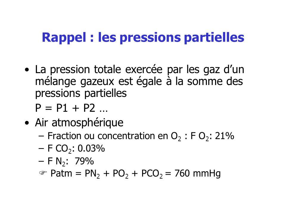 Rappel : les pressions partielles