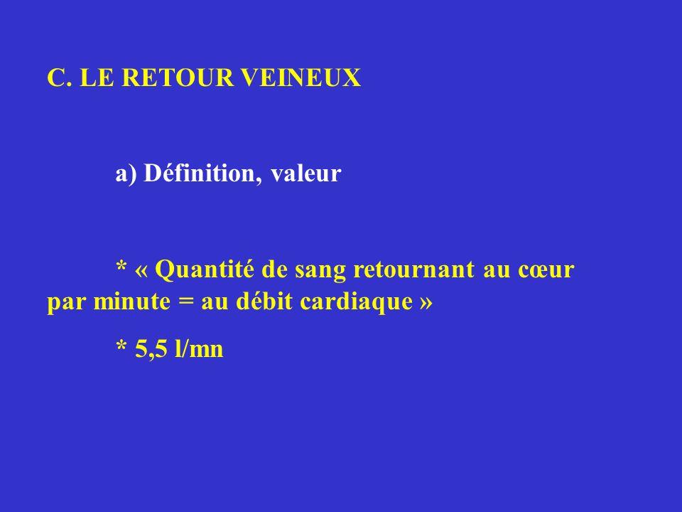 C. LE RETOUR VEINEUX a) Définition, valeur. * « Quantité de sang retournant au cœur par minute = au débit cardiaque »