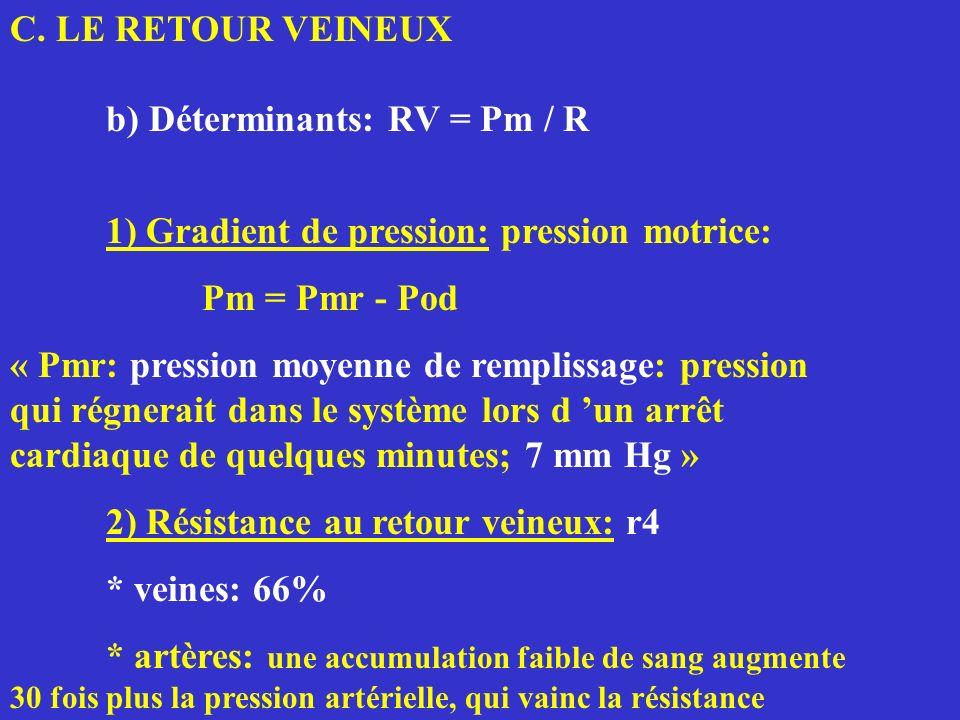 C. LE RETOUR VEINEUX b) Déterminants: RV = Pm / R. 1) Gradient de pression: pression motrice: Pm = Pmr - Pod.