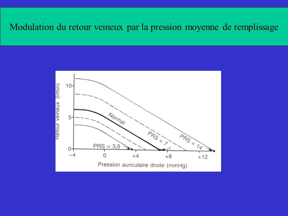 Modulation du retour veineux par la pression moyenne de remplissage