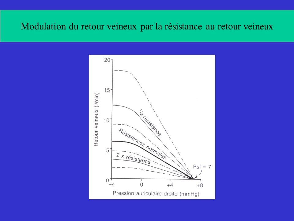 Modulation du retour veineux par la résistance au retour veineux