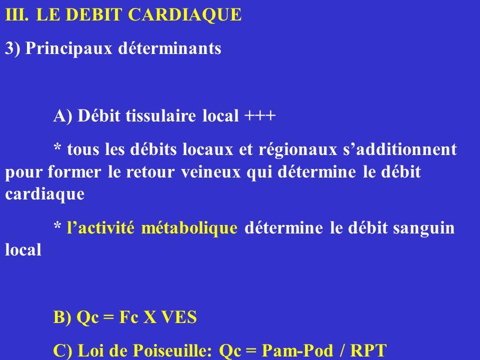 III. LE DEBIT CARDIAQUE 3) Principaux déterminants. A) Débit tissulaire local +++