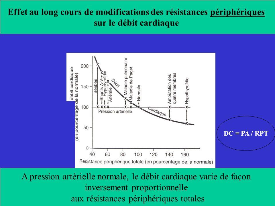 Effet au long cours de modifications des résistances périphériques