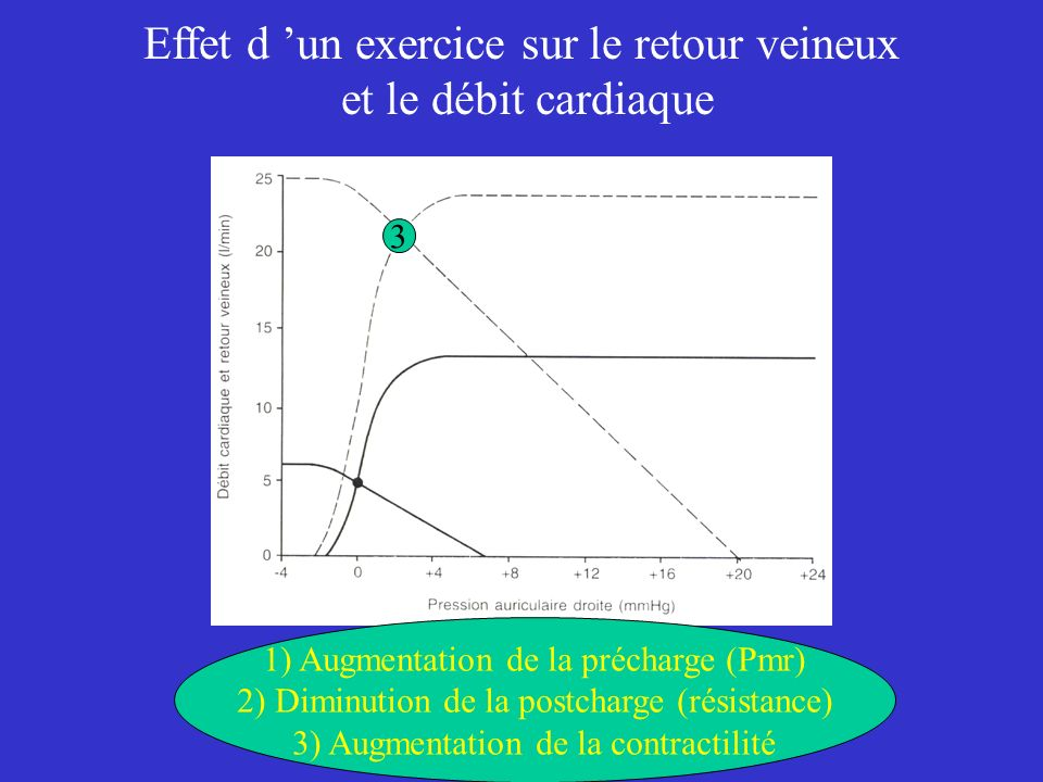 Effet d 'un exercice sur le retour veineux et le débit cardiaque