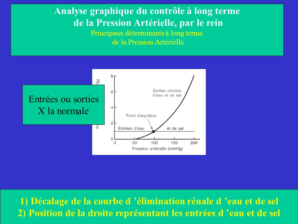 Analyse graphique du contrôle à long terme