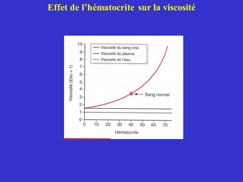 Effet de l'hématocrite sur la viscosité