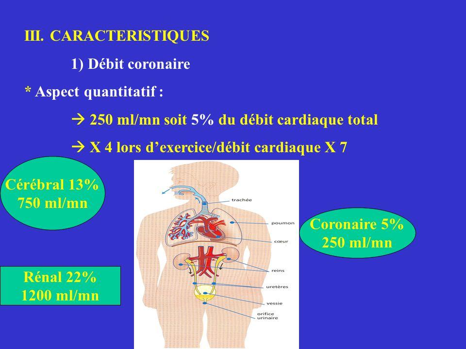 III. CARACTERISTIQUES 1) Débit coronaire. * Aspect quantitatif :  250 ml/mn soit 5% du débit cardiaque total.