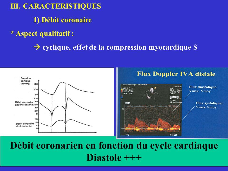 Débit coronarien en fonction du cycle cardiaque