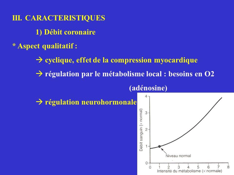 III. CARACTERISTIQUES 1) Débit coronaire. * Aspect qualitatif :  cyclique, effet de la compression myocardique.