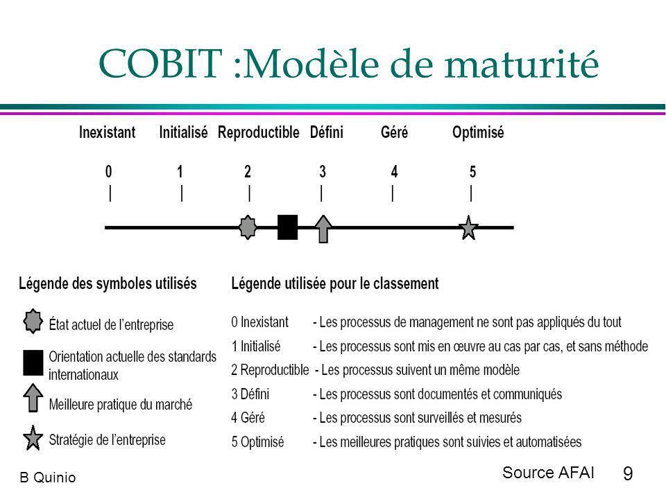 COBIT :Modèle de maturité