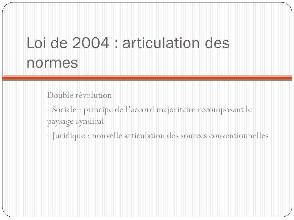 Loi de 2004 : articulation des normes