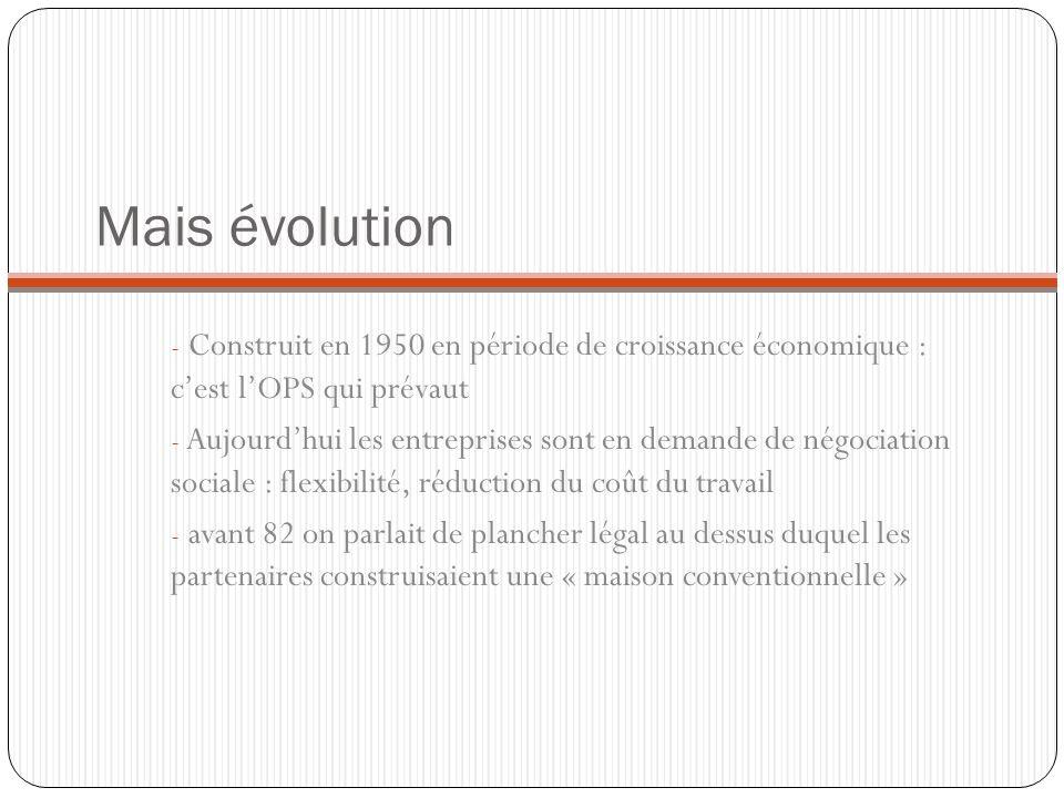 Mais évolution Construit en 1950 en période de croissance économique : c'est l'OPS qui prévaut.