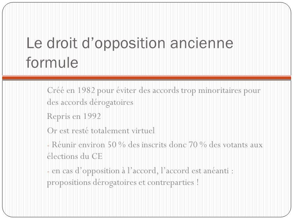 Le droit d'opposition ancienne formule