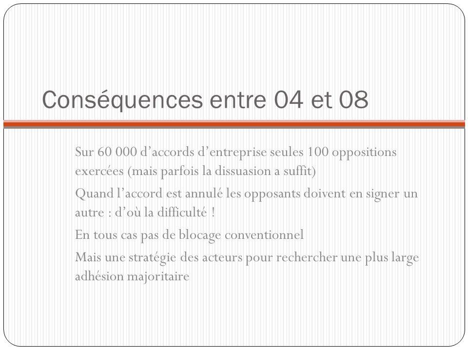 Conséquences entre 04 et 08Sur 60 000 d'accords d'entreprise seules 100 oppositions exercées (mais parfois la dissuasion a suffit)