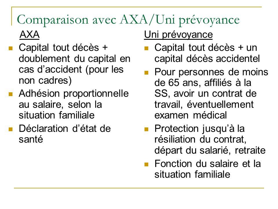 Comparaison avec AXA/Uni prévoyance
