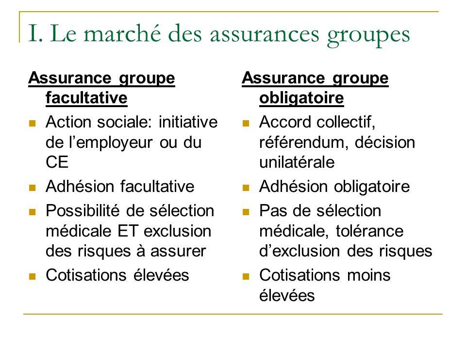 I. Le marché des assurances groupes