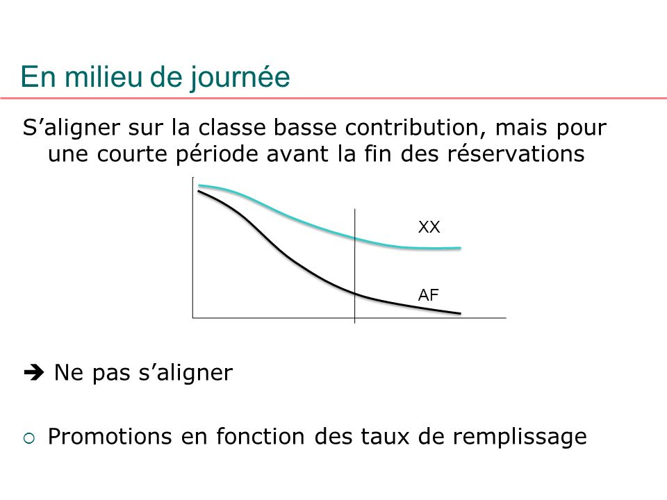 En milieu de journée S'aligner sur la classe basse contribution, mais pour une courte période avant la fin des réservations.