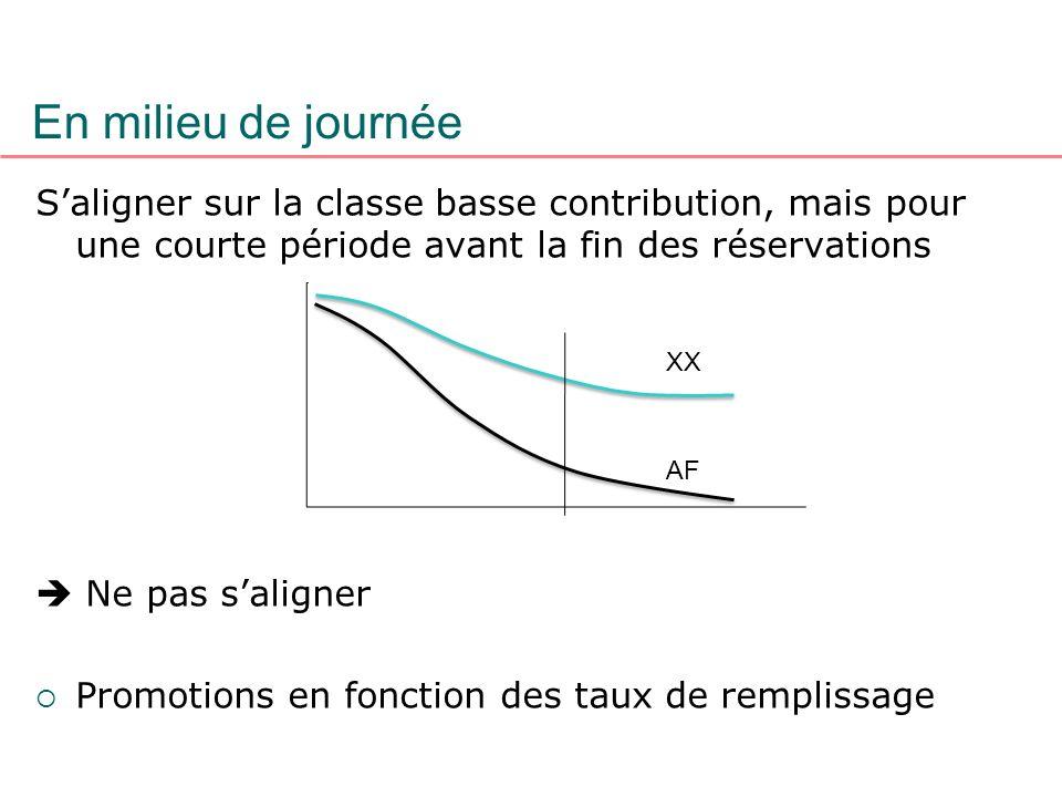 En milieu de journéeS'aligner sur la classe basse contribution, mais pour une courte période avant la fin des réservations.