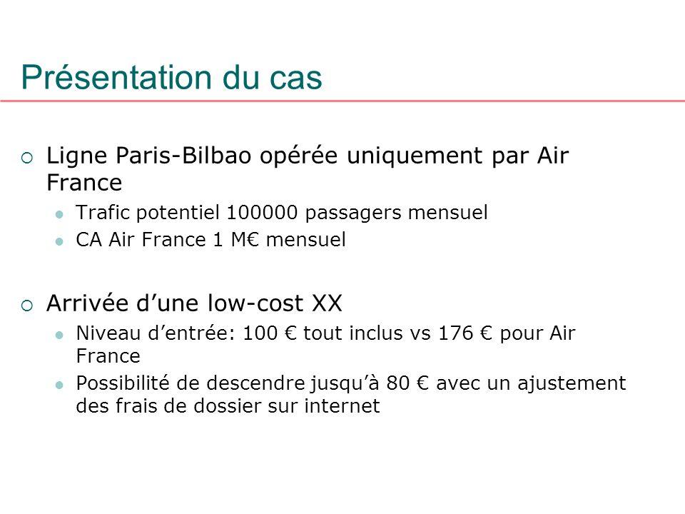 Présentation du cas Ligne Paris-Bilbao opérée uniquement par Air France. Trafic potentiel 100000 passagers mensuel.