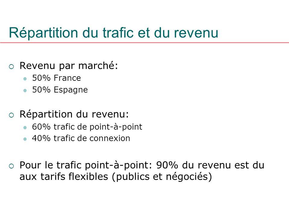 Répartition du trafic et du revenu