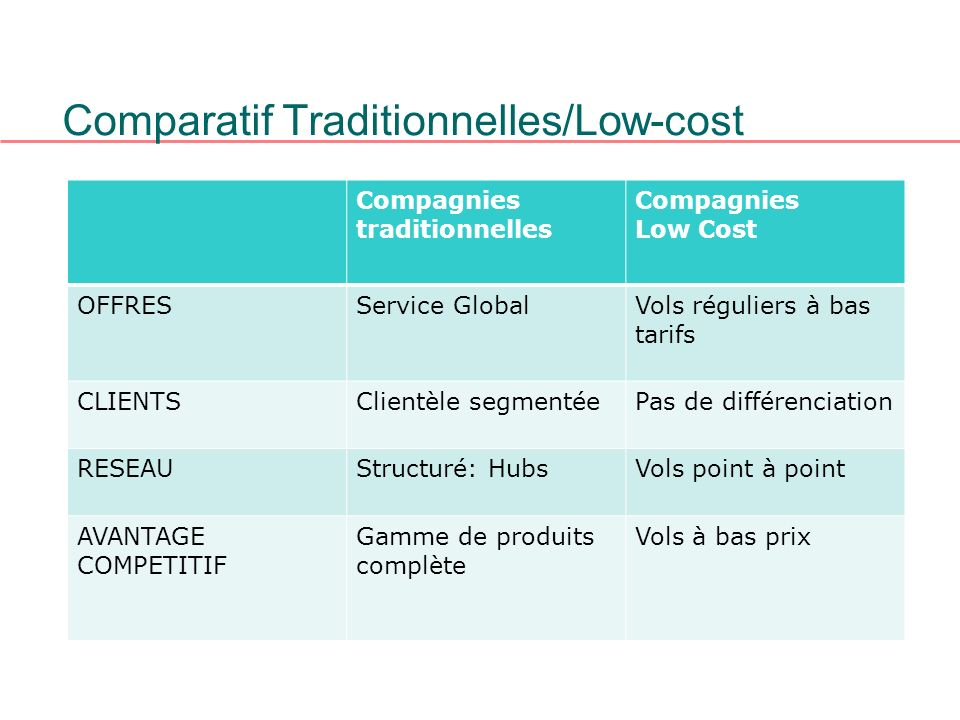 Comparatif Traditionnelles/Low-cost