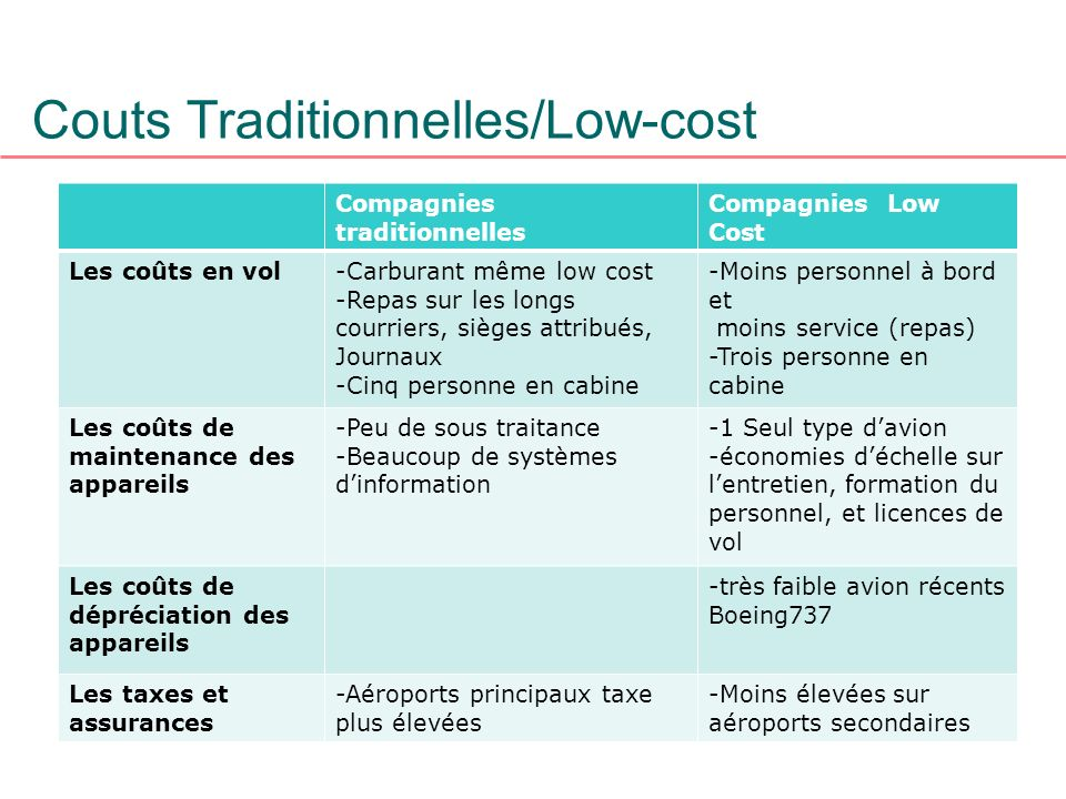 Couts Traditionnelles/Low-cost