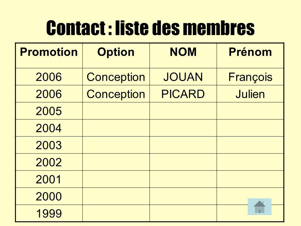 Contact : liste des membres