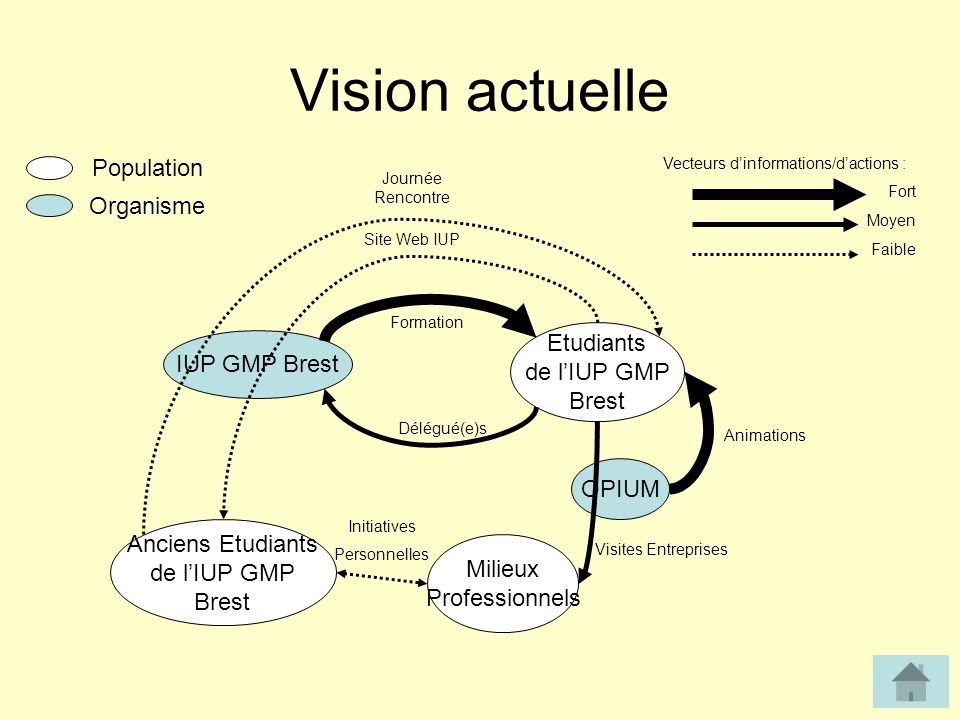 Vision actuelle Population Organisme Etudiants IUP GMP Brest