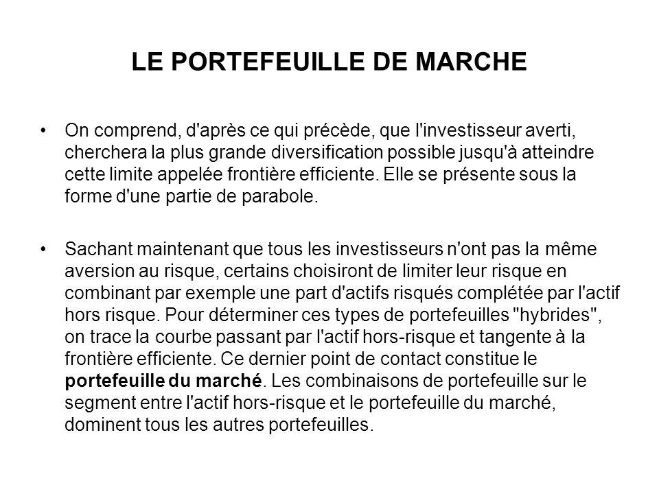 LE PORTEFEUILLE DE MARCHE