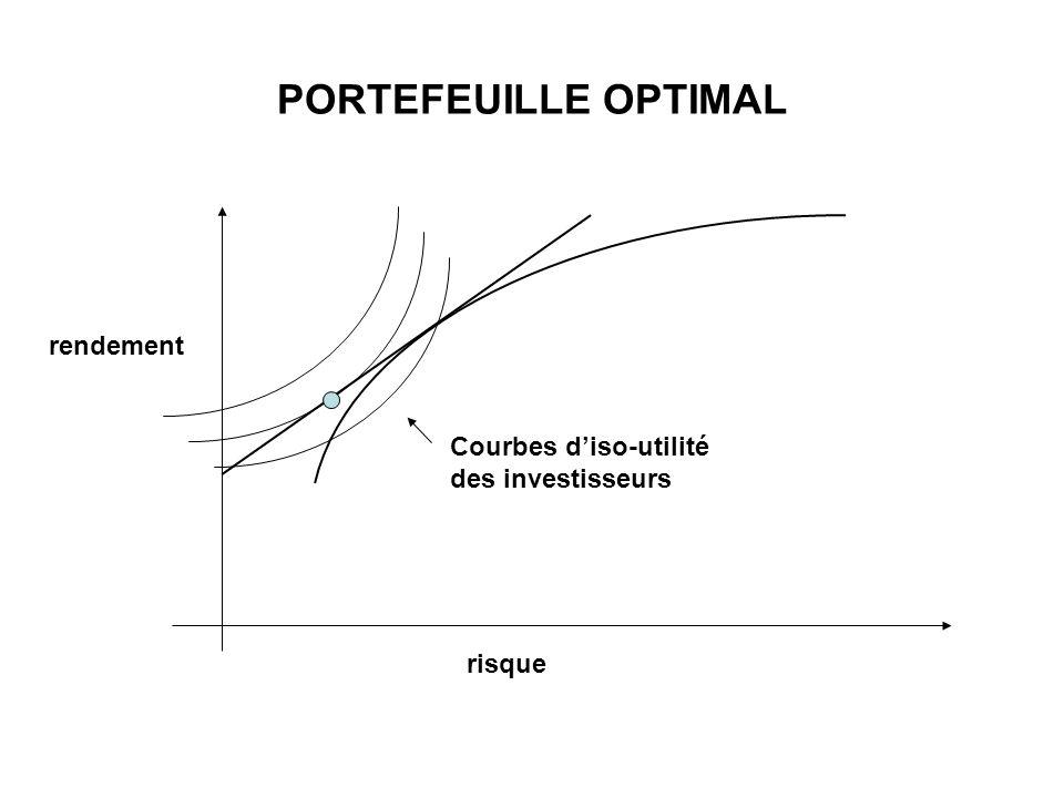 PORTEFEUILLE OPTIMAL rendement Courbes d'iso-utilité des investisseurs