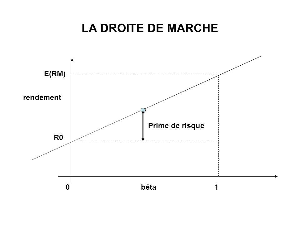 LA DROITE DE MARCHE E(RM) rendement Prime de risque R0 bêta 1